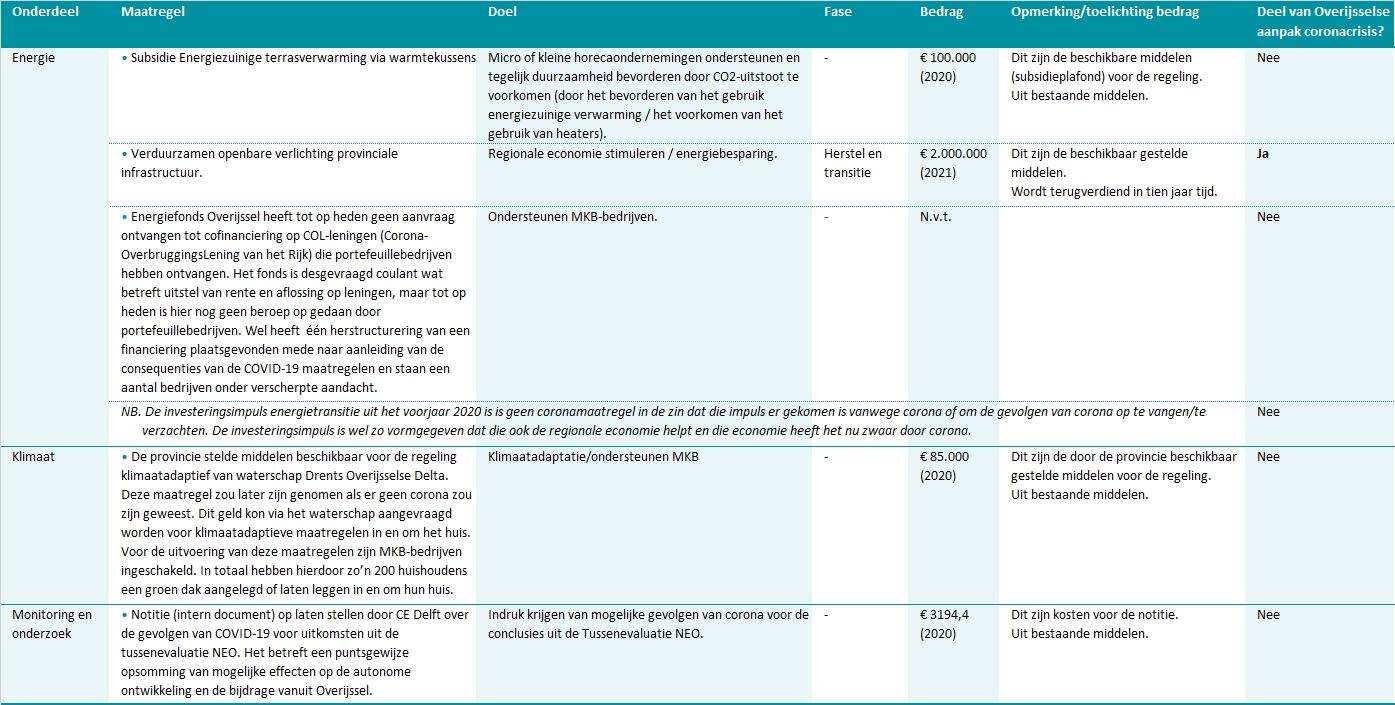 Coronamaatregelen milieu, energie en klimaat