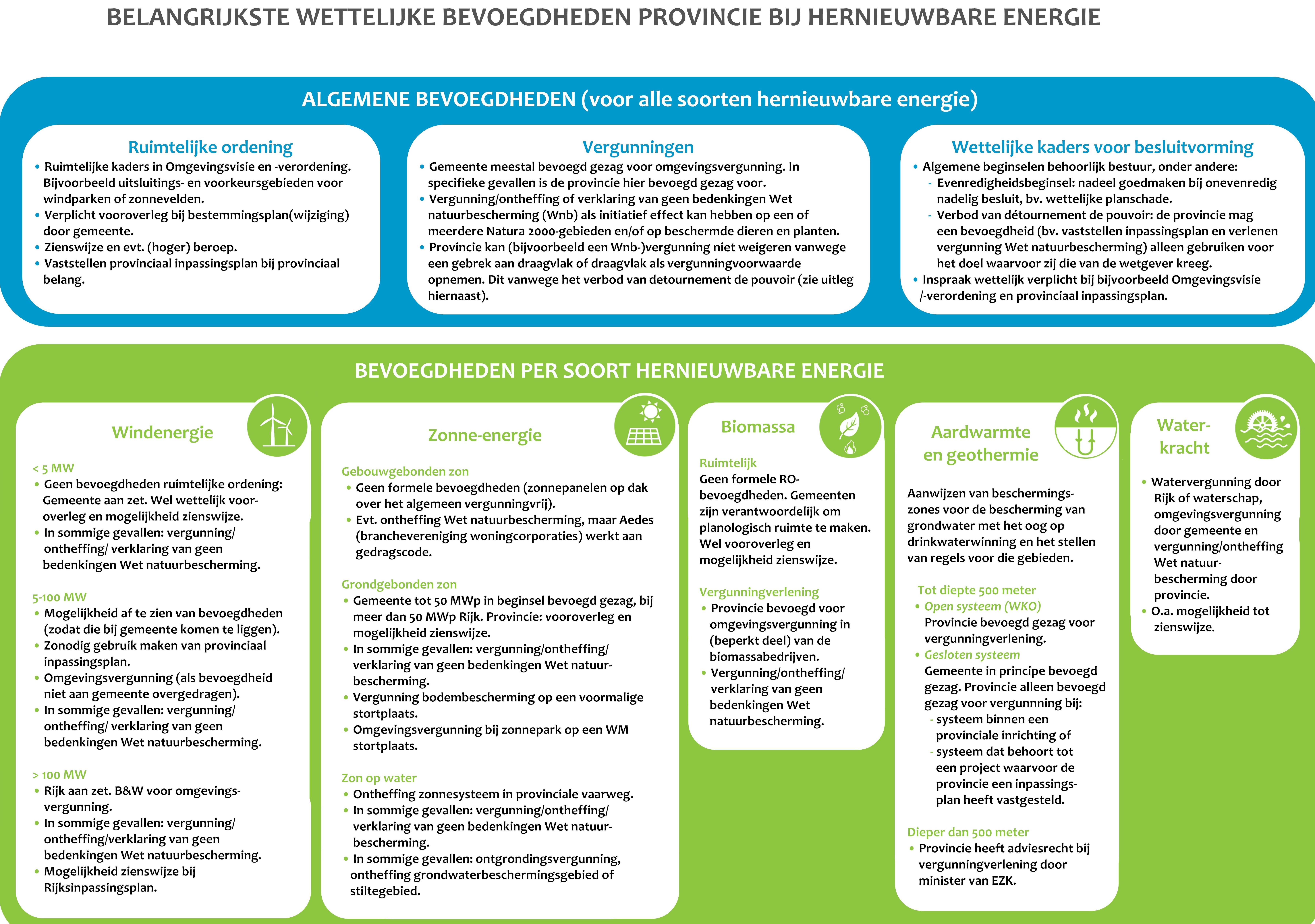 Overzicht bevoegdheden provincie hernieuwbare energie