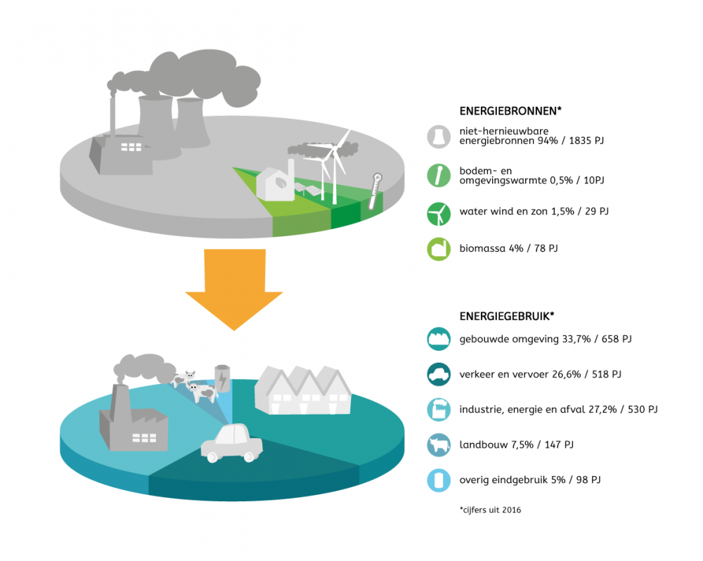 infographic energietransitie